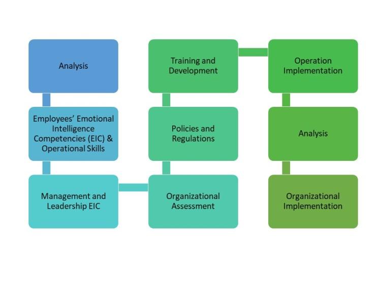 EOI Process Implementation